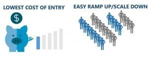Low Cost of Entry